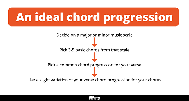 Part 2 - An ideal chord progression